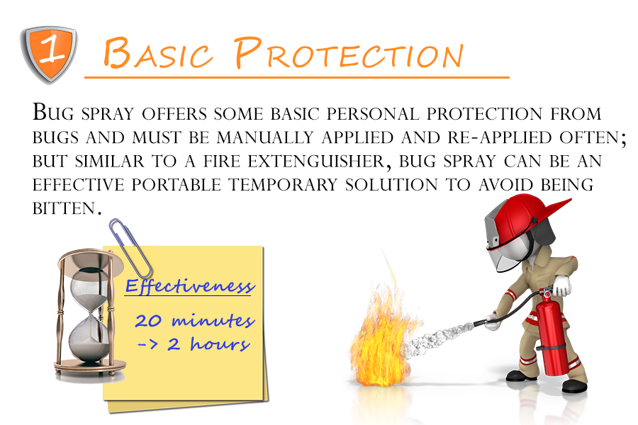 Basic Protection